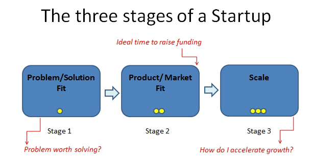 Three Stages of a Startup Running Lean Ash Maurya