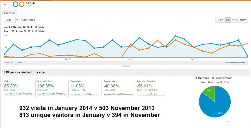 Google analytics startuphughes