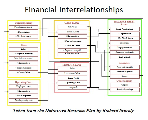 Financial InterRelationships