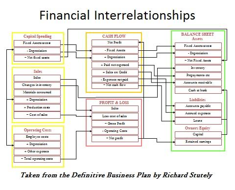 Financial InterRelationships