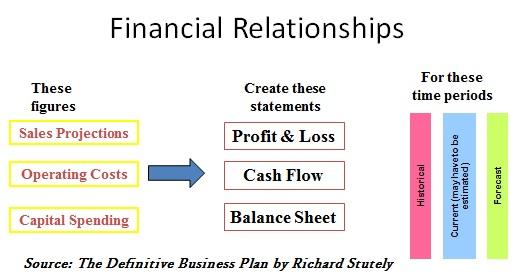 Financial Relationships
