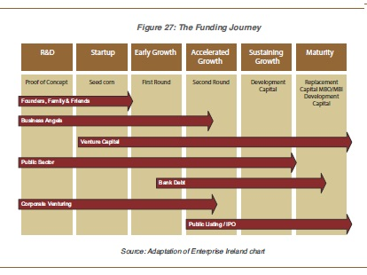 The funding journey from startup to growth