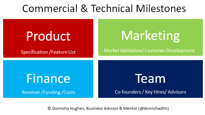 Startup Milestone Mix by Donncha Hughes, Business Advisor