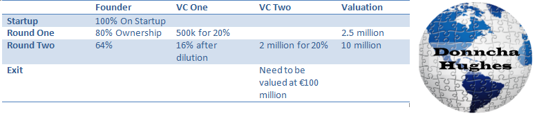 Company Valuation, Investment Rounds, Dilution & Exit