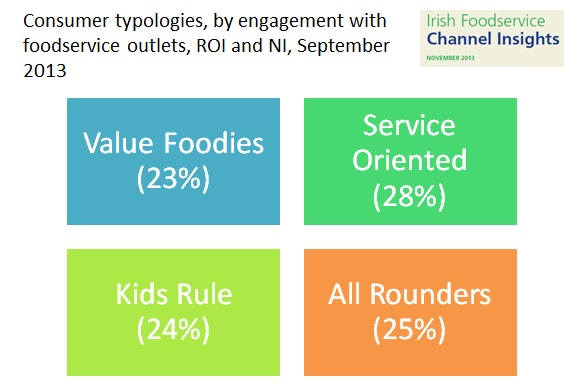 Consumer Typologies Foodservice
