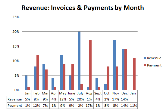 Revenue Invoices and Payments per month 2014
