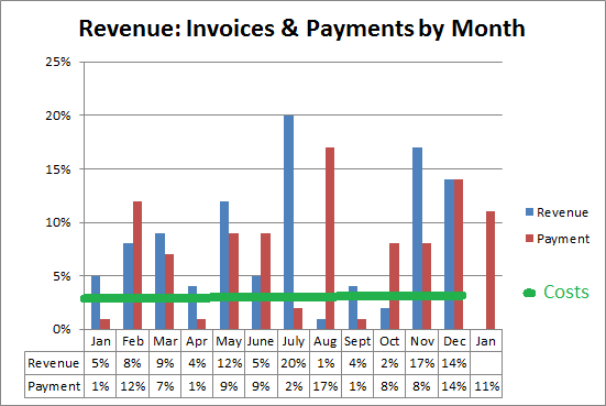 Revenue and Costs by month 2014