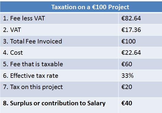 Taxation on €100 fee charged by consultant