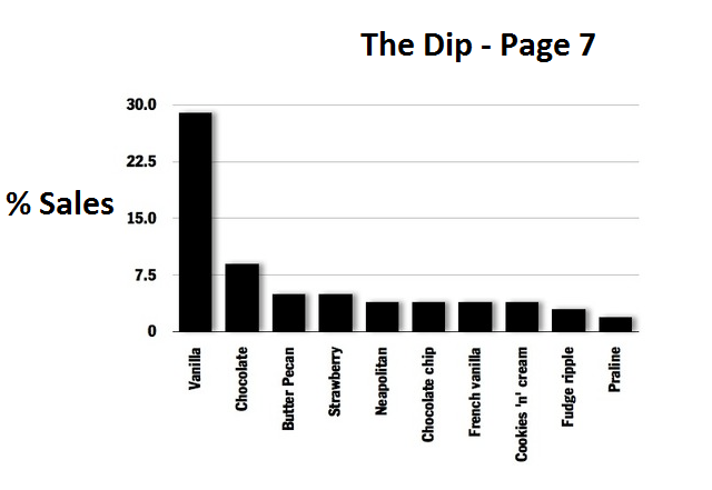 the Dip ice cream sales page 7