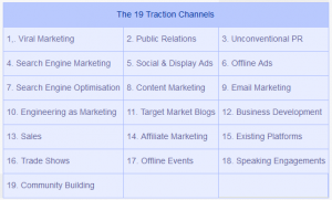 Marketing 19 Traction Channels