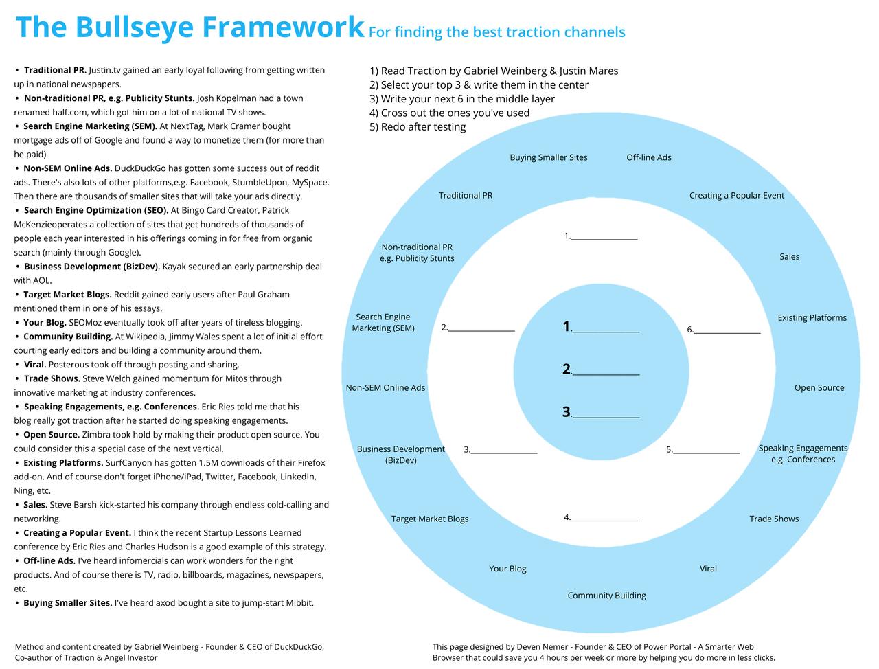 Marketing The_Bullseye_Framework