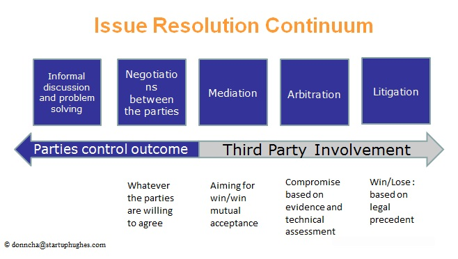 Issue Resolution Continuum by Donncha Hughes