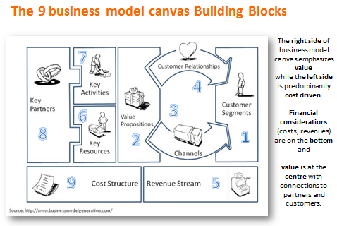 business model canvas 9 blocks