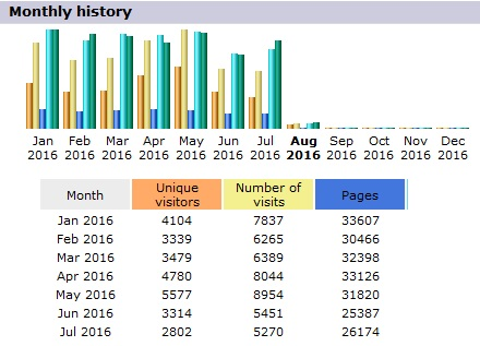 AW Stats First Half of 2016