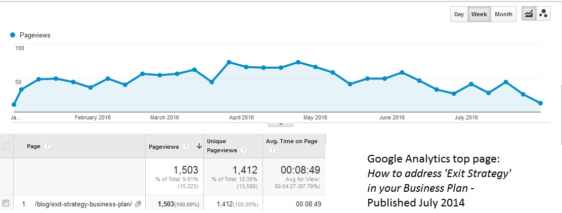 Google analytics top page july 2016