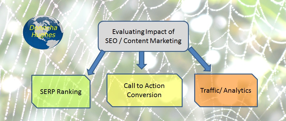 Evaluating Impact of SEO & Content Marketing