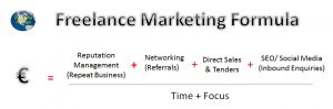 freelance marketing formula by Donncha Hughes