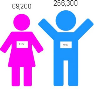 21% Female and 79% Male - breakdown of Self Employed