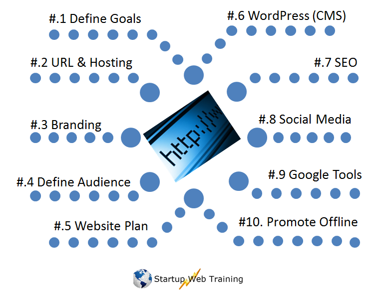 Ten Steps to create your Professional website