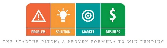 4 point formula for the Startup Pitch