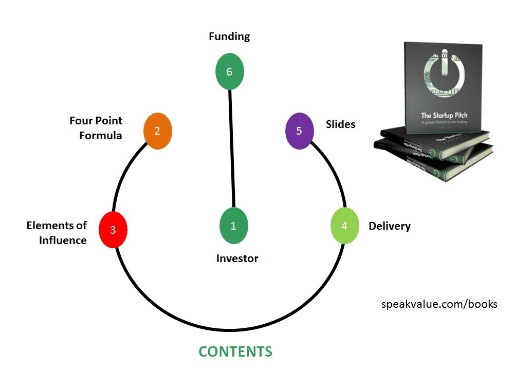 The startup Pitch Contents Graphic