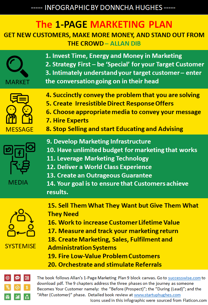 1 PAGE Marketing Plan by Allan Dib Infographic created by Donncha Hughes - Marketing is about understanding the Market, listening to the Customer, creating a message, Communicating the offer, as the business delivers a World Class experience to create raving fan Customers to underpin future Growth.