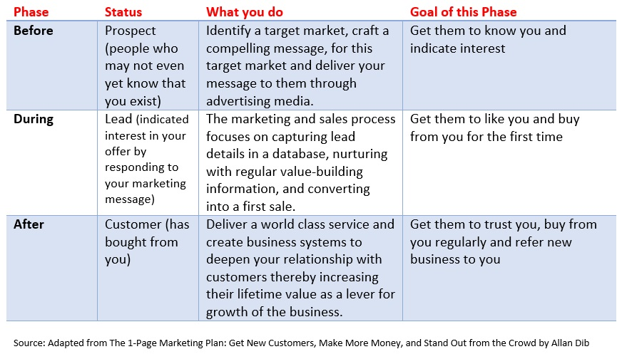 Three Phases of the Marketing Journey by Allan Dib 1 Page Marketing Plan