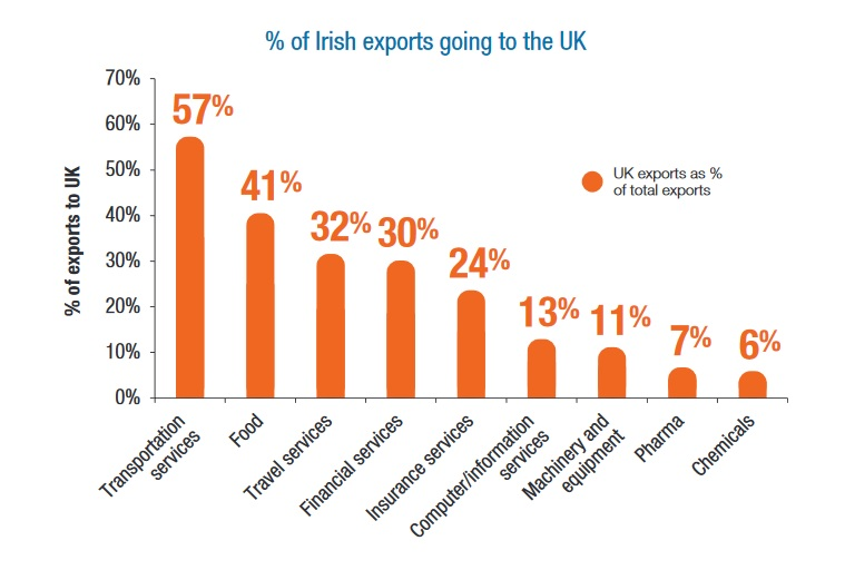 IBEC Report Trade Exposure