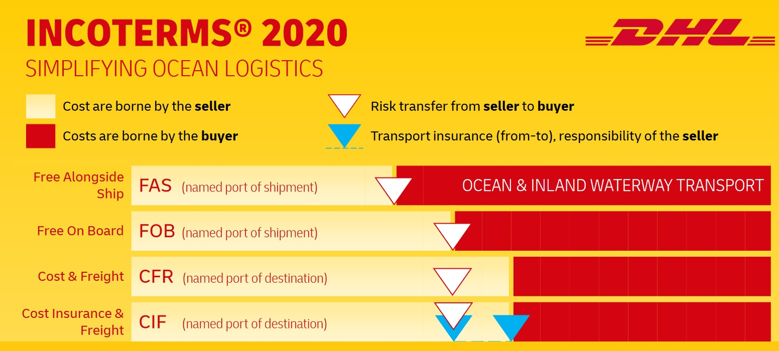 Incoterms 2020 from DHL