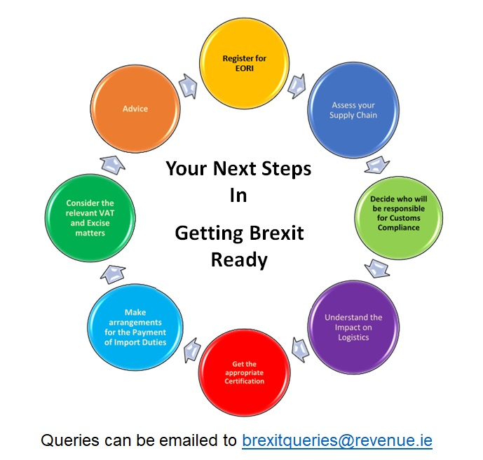 Revenue Guide for LEO on Brexit