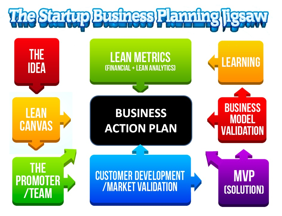 The Startup Business Planning Jigsaw