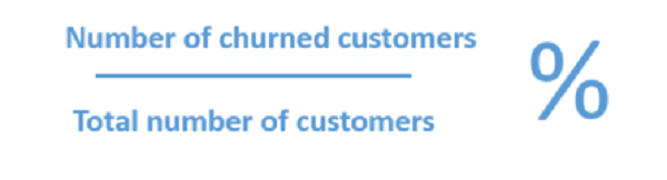 What is churn and how is it calculated